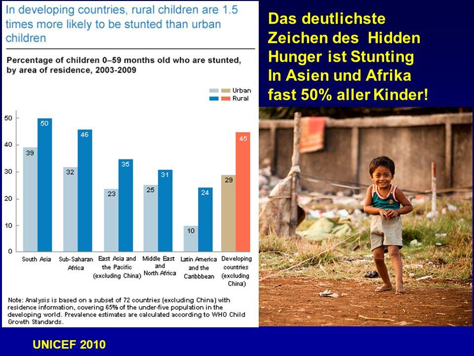 Das deutlichste Zeichen des Hidden Hunger ist Stunting In Asien und Afrika fast 50% aller Kinder! UNICEF 2010