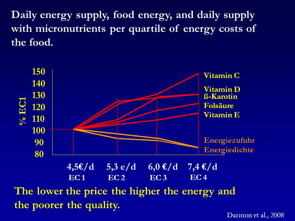 Darmon et al., 2008 Daily energy supply, food energy, and daily supply with micronutrients per quartile of energy costs of the food. The lower the pri