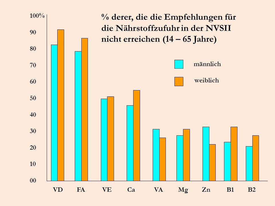 100% 90 80 70 60 50 40 30 20 10 00 VD FA VE Ca VA Mg Zn B1 B2 % derer, die die Empfehlungen für die Nährstoffzufuhr in der NVSII nicht erreichen (14 –