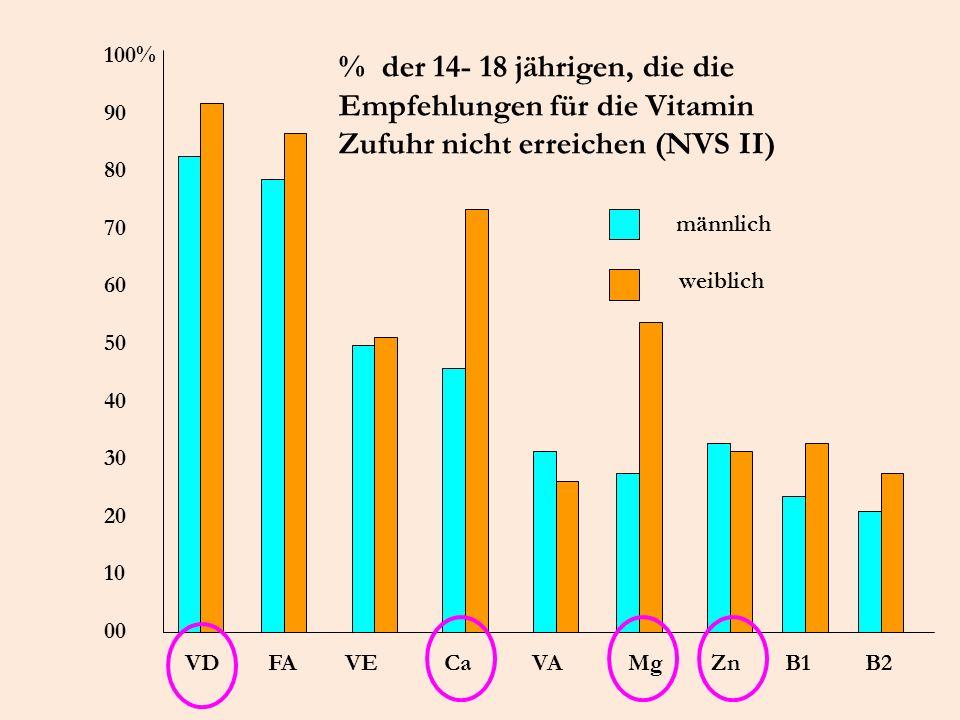 100% 90 80 70 60 50 40 30 20 10 00 VD FA VE Ca VA Mg Zn B1 B2 % der 14- 18 jährigen, die die Empfehlungen für die Vitamin Zufuhr nicht erreichen (NVS