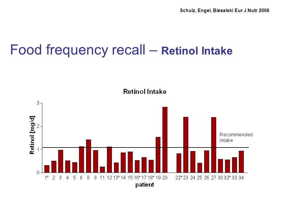 Food frequency recall – Retinol Intake Schulz, Engel, Biesalski Eur J Nutr 2006