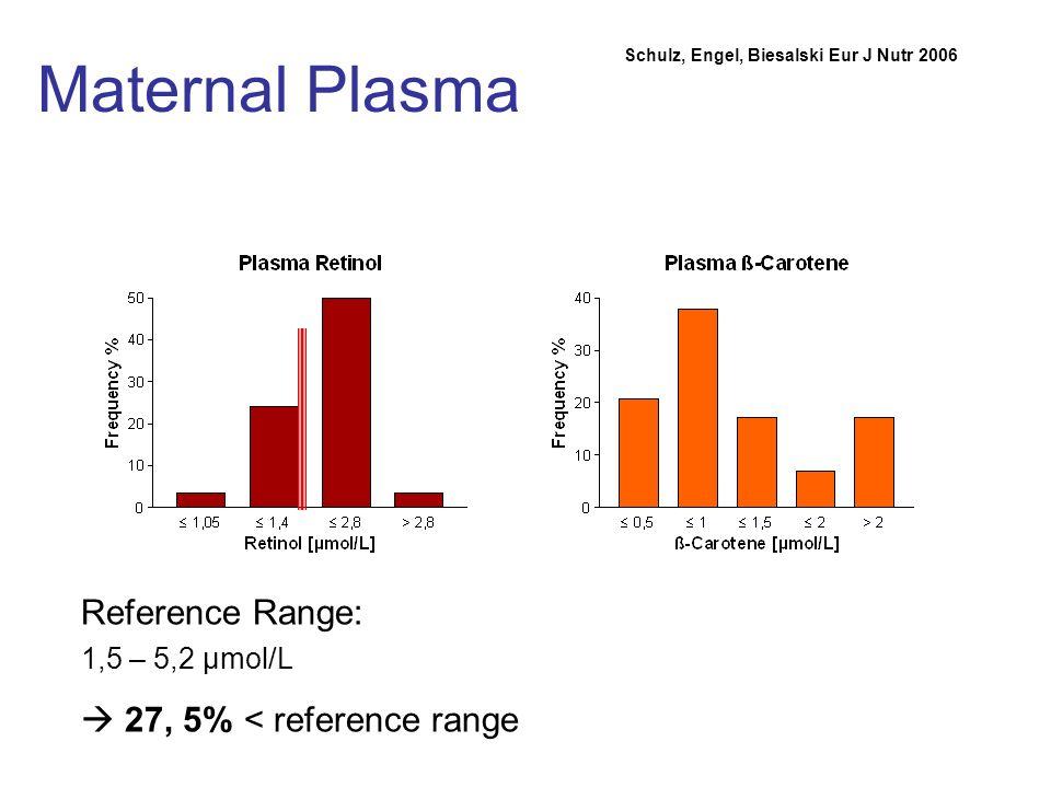 Maternal Plasma Reference Range: 1,5 – 5,2 µmol/L 27, 5% < reference range Schulz, Engel, Biesalski Eur J Nutr 2006