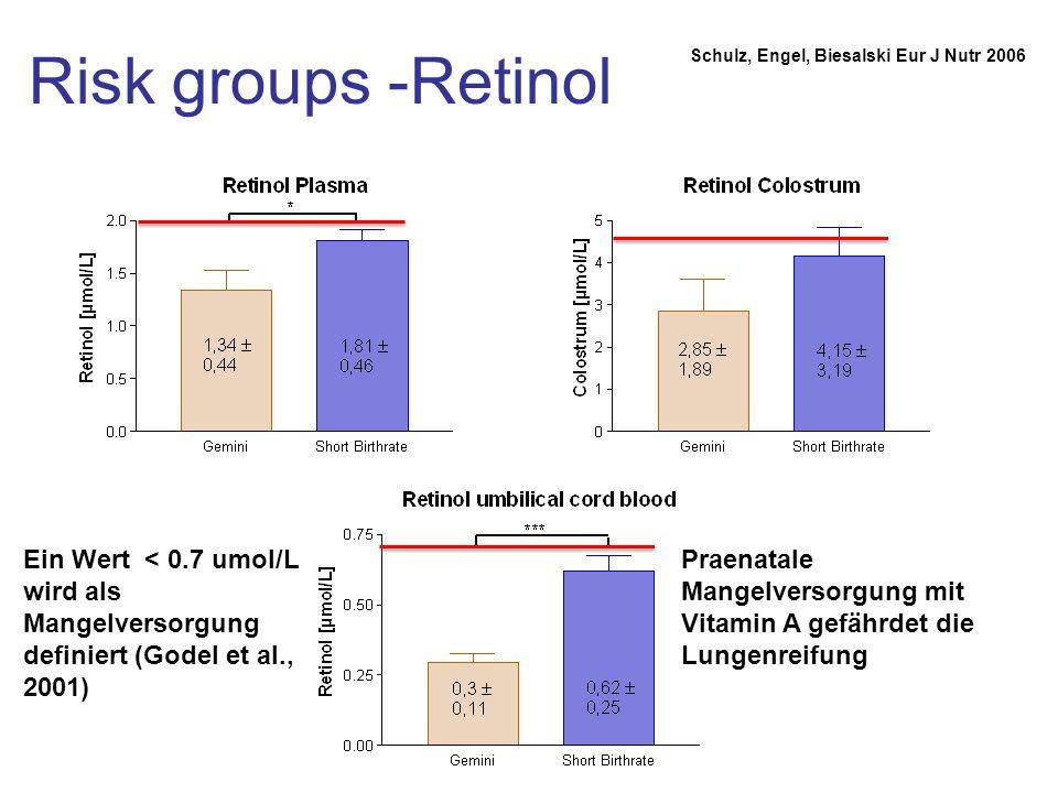 Risk groups -Retinol Schulz, Engel, Biesalski Eur J Nutr 2006 Ein Wert < 0.7 umol/L wird als Mangelversorgung definiert (Godel et al., 2001) Praenatal