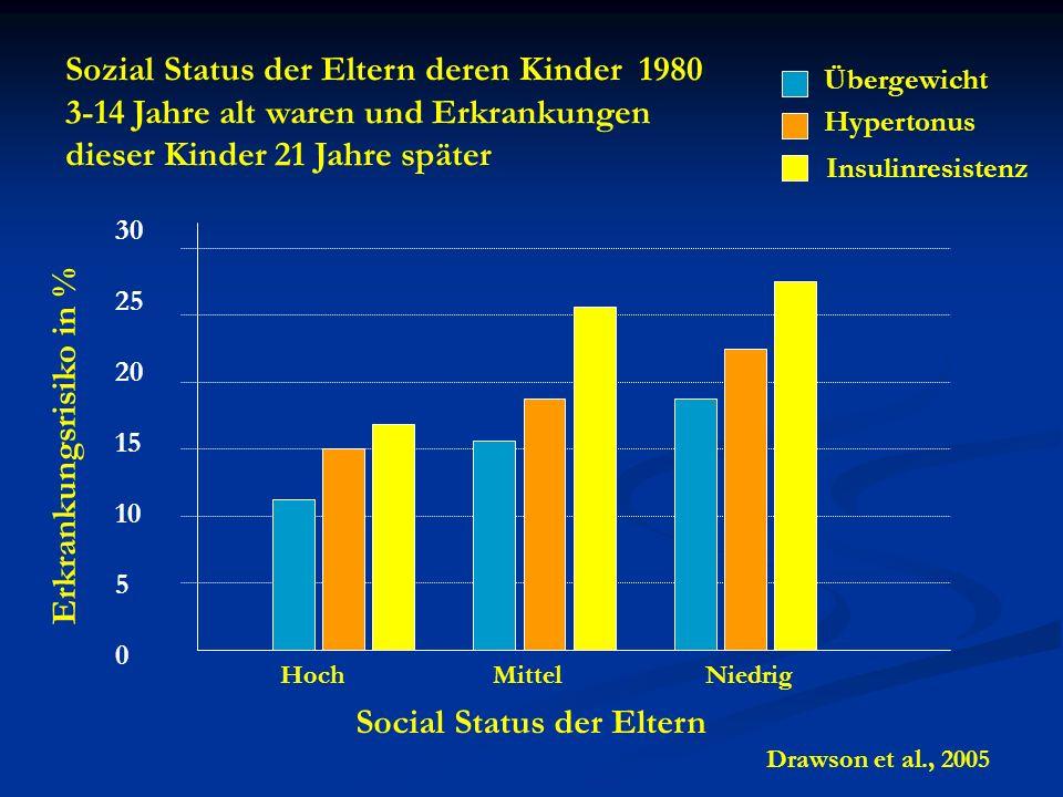 30 25 20 15 10 5 0 Social Status der Eltern HochMittelNiedrig Übergewicht Hypertonus Insulinresistenz Sozial Status der Eltern deren Kinder 1980 3-14