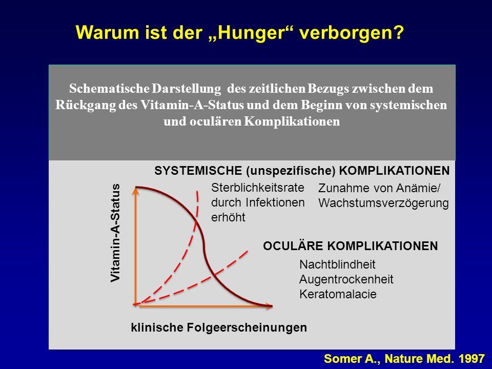S Schematische Darstellung des zeitlichen Bezugs zwischen dem Rückgang des Vitamin-A-Status und dem Beginn von systemischen und oculären Komplikatione