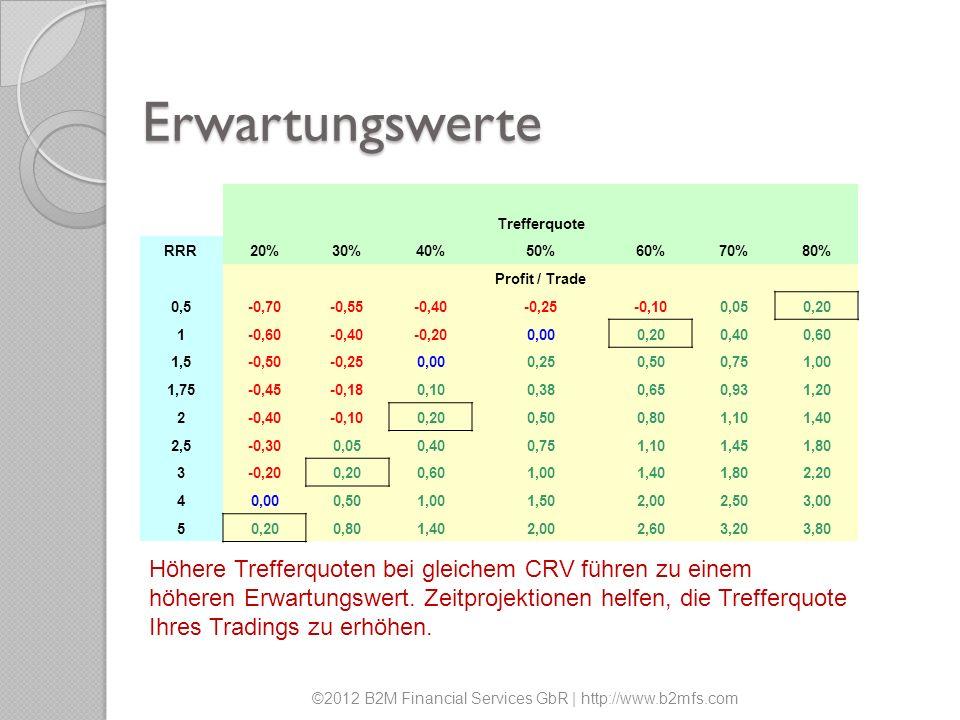 Erwartungswerte Höhere Trefferquoten bei gleichem CRV führen zu einem höheren Erwartungswert. Zeitprojektionen helfen, die Trefferquote Ihres Tradings