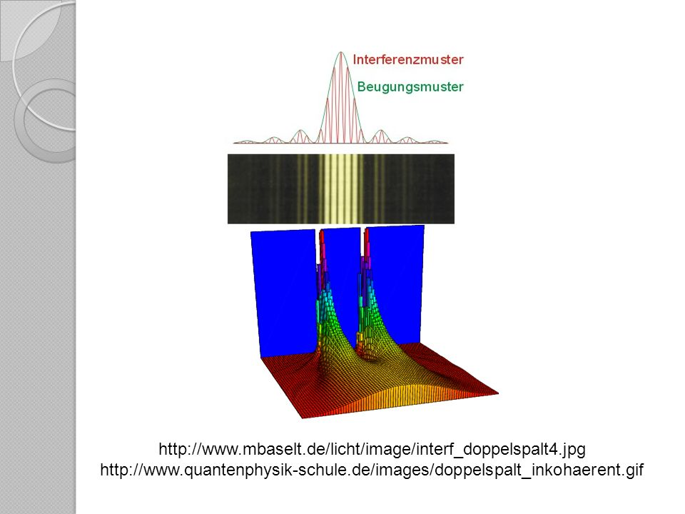 http://www.mbaselt.de/licht/image/interf_doppelspalt4.jpg http://www.quantenphysik-schule.de/images/doppelspalt_inkohaerent.gif