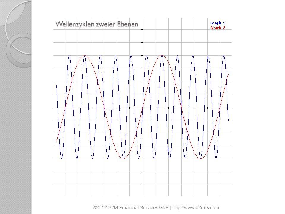 Wellenzyklen zweier Ebenen ©2012 B2M Financial Services GbR | http://www.b2mfs.com