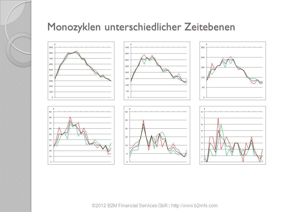 Monozyklen unterschiedlicher Zeitebenen ©2012 B2M Financial Services GbR | http://www.b2mfs.com