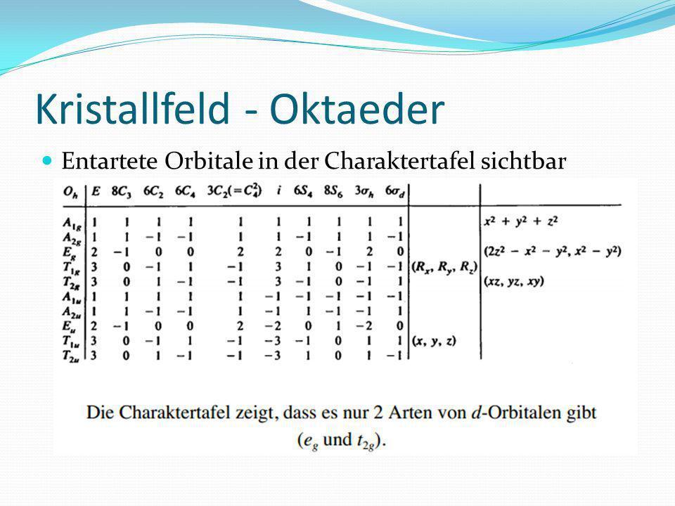 Entartete Orbitale in der Charaktertafel sichtbar