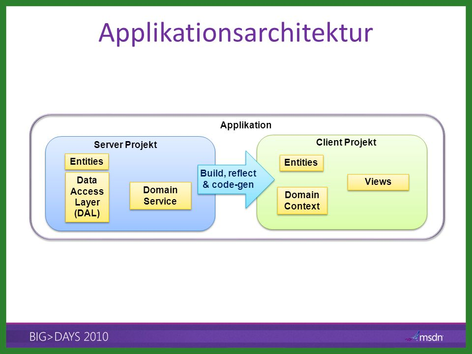 Client Projekt Applikationsarchitektur Server Projekt Domain Service Data Access Layer (DAL) Entities Applikation Views Domain Context Entities Build, reflect & code-gen