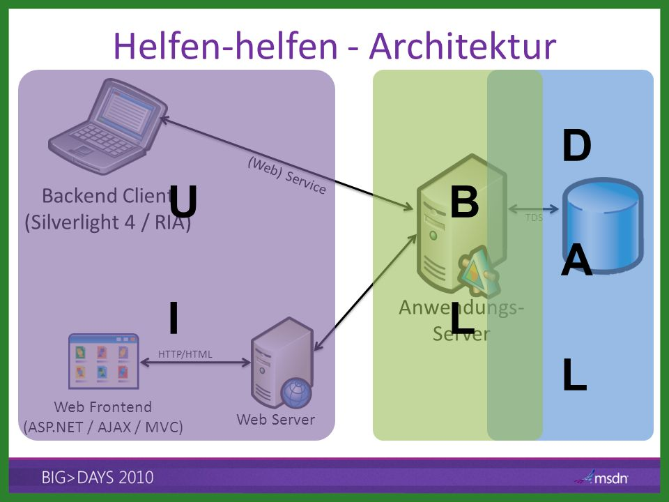 Helfen-helfen - Architektur Backend Client (Silverlight 4 / RIA) Web Frontend (ASP.NET / AJAX / MVC) Anwendungs- Server Web Server (Web) Service HTTP/HTML TDS