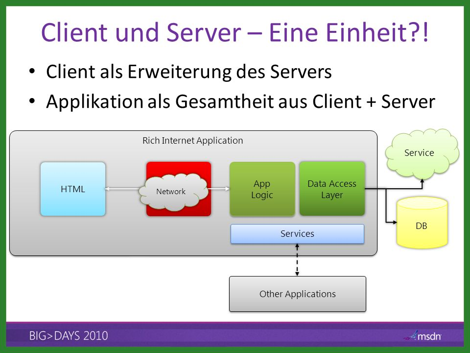 Application Browser Rich Internet Application DB Service Other Applications Client und Server – Eine Einheit .