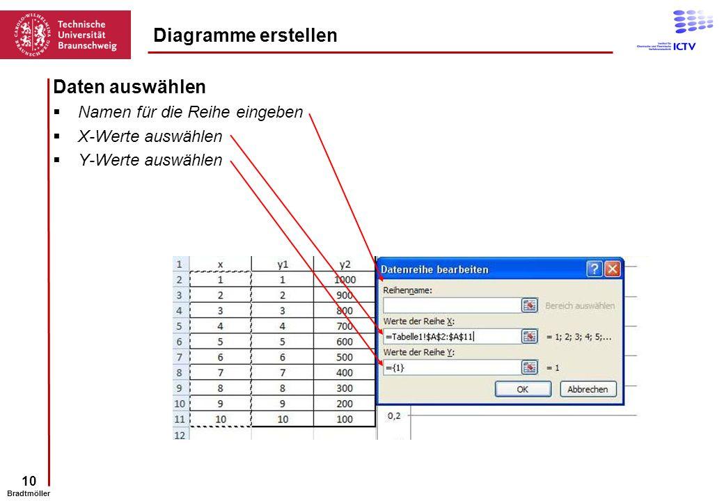 10 Bradtmöller Daten auswählen Namen für die Reihe eingeben X-Werte auswählen Y-Werte auswählen Diagramme erstellen