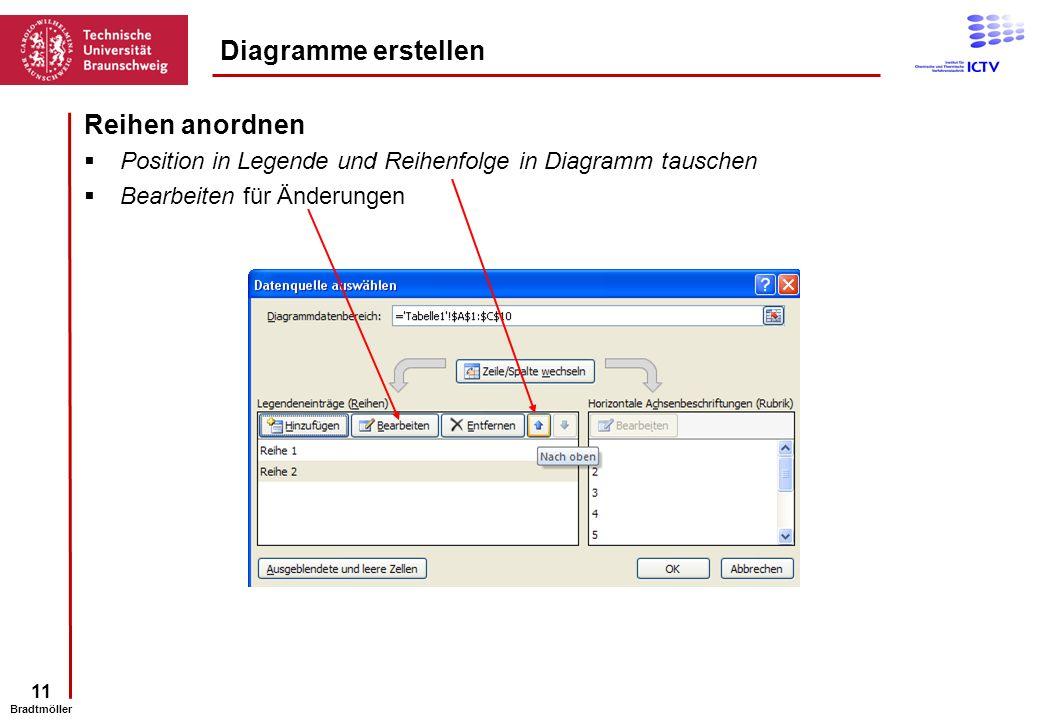 11 Bradtmöller Reihen anordnen Position in Legende und Reihenfolge in Diagramm tauschen Bearbeiten für Änderungen Diagramme erstellen