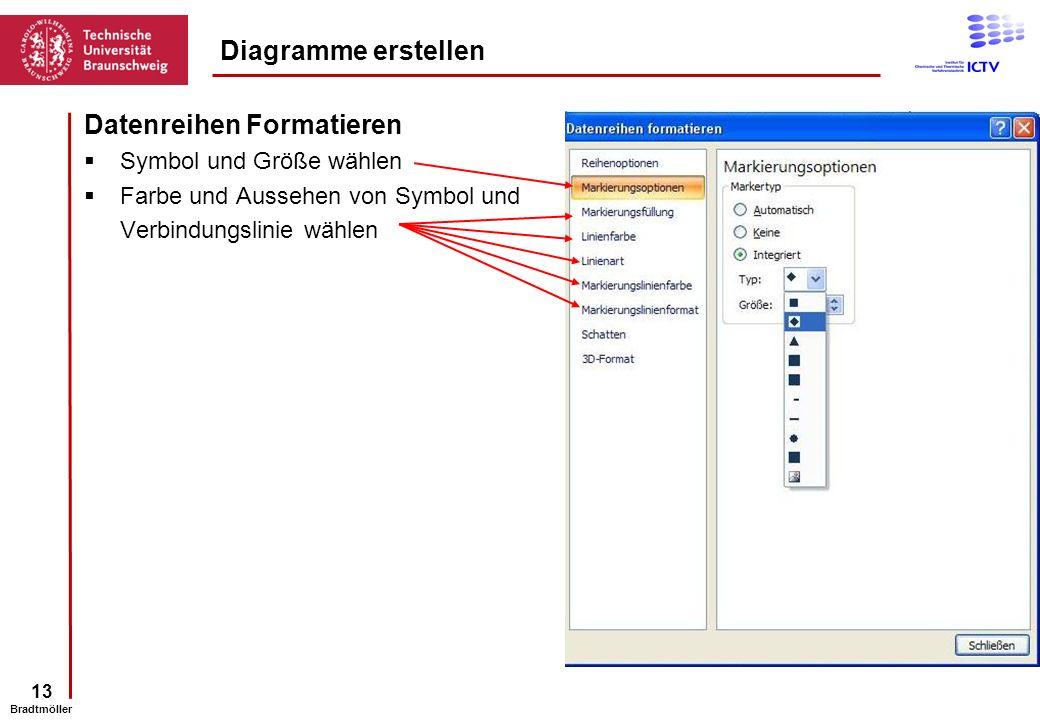 13 Bradtmöller Datenreihen Formatieren Symbol und Größe wählen Farbe und Aussehen von Symbol und Verbindungslinie wählen Diagramme erstellen