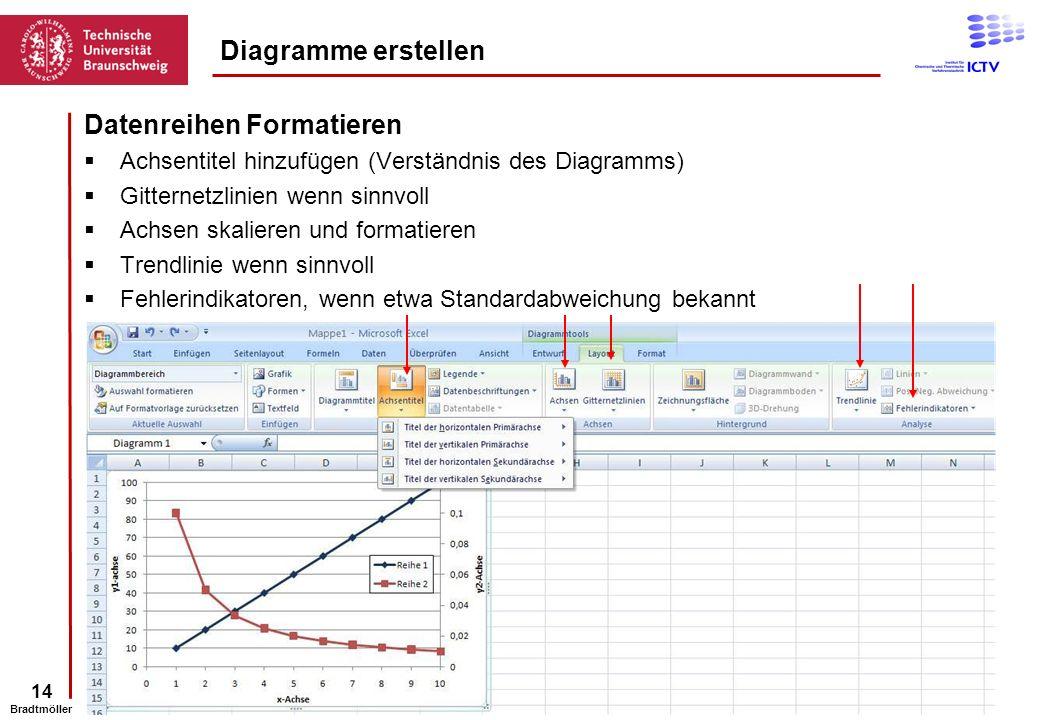 14 Bradtmöller Datenreihen Formatieren Achsentitel hinzufügen (Verständnis des Diagramms) Gitternetzlinien wenn sinnvoll Achsen skalieren und formatie