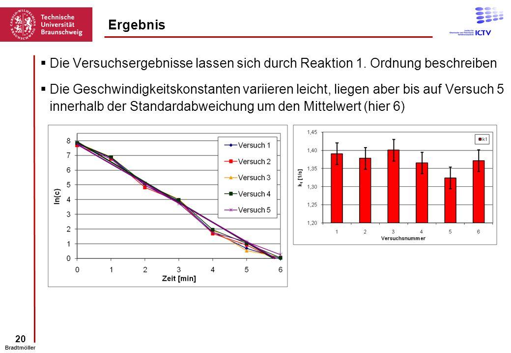 20 Bradtmöller Ergebnis Die Versuchsergebnisse lassen sich durch Reaktion 1. Ordnung beschreiben Die Geschwindigkeitskonstanten variieren leicht, lieg
