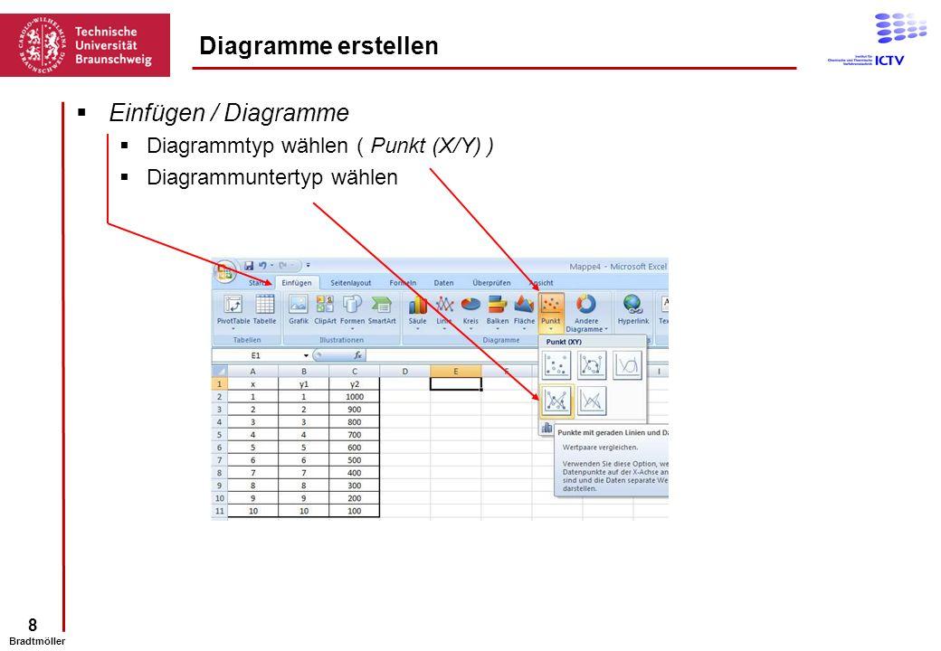 8 Bradtmöller Einfügen / Diagramme Diagrammtyp wählen ( Punkt (X/Y) ) Diagrammuntertyp wählen Diagramme erstellen