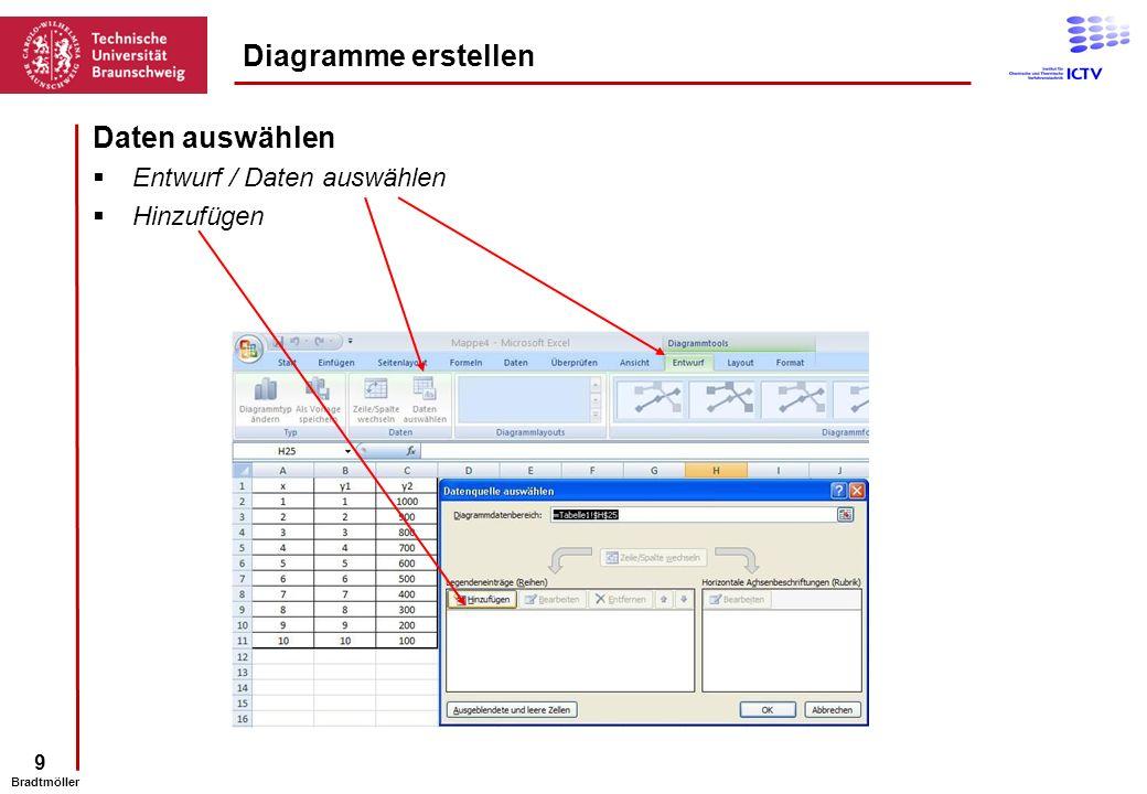 9 Bradtmöller Daten auswählen Entwurf / Daten auswählen Hinzufügen Diagramme erstellen