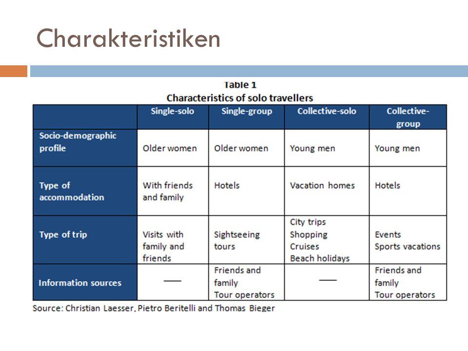 Charakteristiken