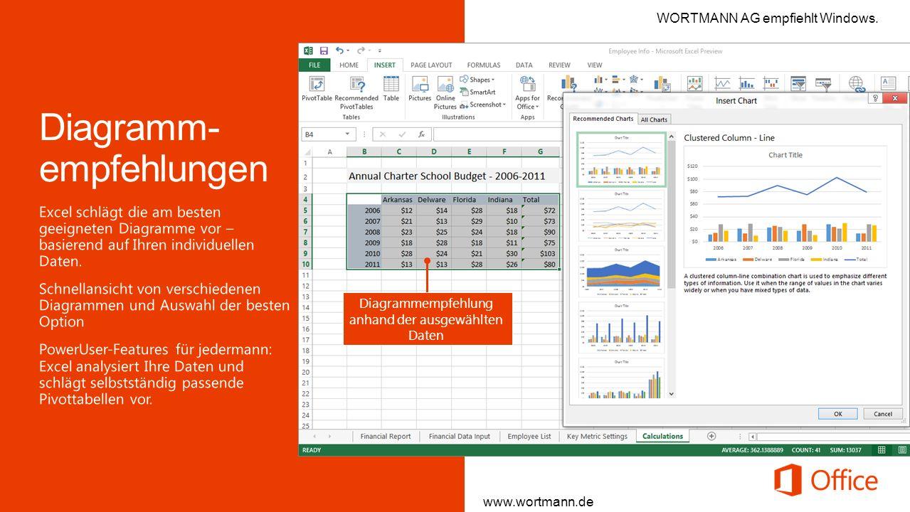 Diagrammempfehlung anhand der ausgewählten Daten www.wortmann.de WORTMANN AG empfiehlt Windows.