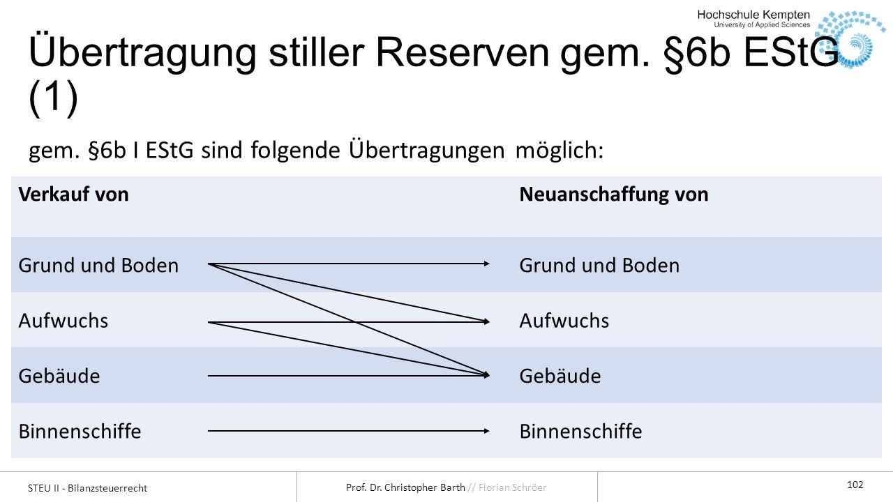 STEU II - Bilanzsteuerrecht Prof. Dr. Christopher Barth // Florian Schröer 102 Verkauf vonNeuanschaffung von Grund und Boden Aufwuchs Gebäude Binnensc