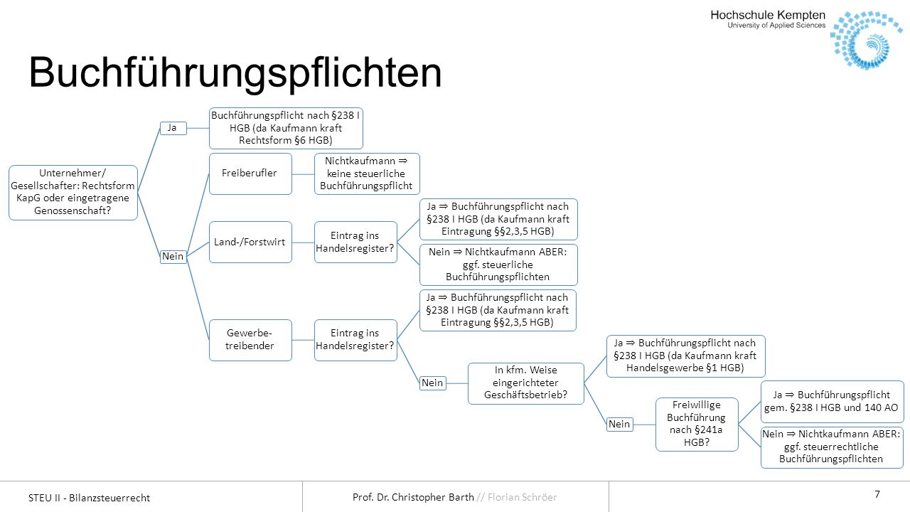 STEU II - Bilanzsteuerrecht Prof. Dr. Christopher Barth // Florian Schröer 7 Buchführungspflichten Unternehmer/ Gesellschafter: Rechtsform KapG oder e