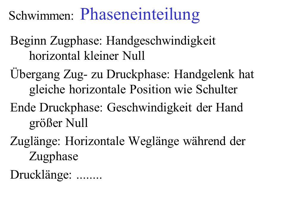 Schwimmen: Phaseneinteilung Beginn Zugphase: Handgeschwindigkeit horizontal kleiner Null Übergang Zug- zu Druckphase: Handgelenk hat gleiche horizonta