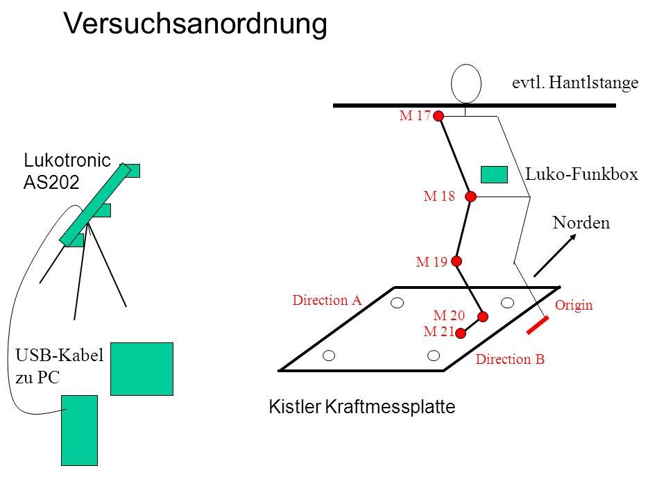 Versuchsanordnung Kistler Kraftmessplatte Lukotronic AS202 M 17 M 18 M 19 M 20 M 21 Norden Luko-Funkbox USB-Kabel zu PC evtl. Hantlstange Direction A