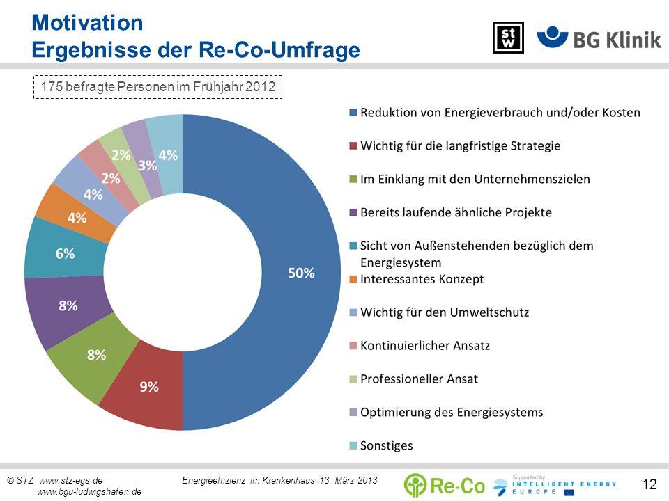 © STZ www.stz-egs.de Energieeffizienz im Krankenhaus 13. März 2013 www.bgu-ludwigshafen.de 12 Motivation Ergebnisse der Re-Co-Umfrage 175 befragte Per