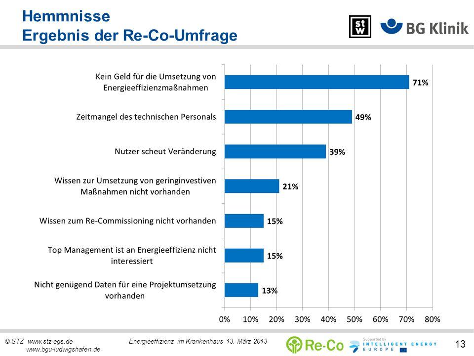 © STZ www.stz-egs.de Energieeffizienz im Krankenhaus 13. März 2013 www.bgu-ludwigshafen.de 13 Hemmnisse Ergebnis der Re-Co-Umfrage