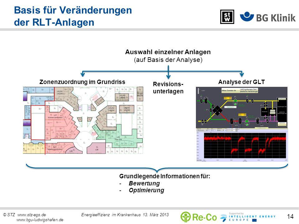 © STZ www.stz-egs.de Energieeffizienz im Krankenhaus 13. März 2013 www.bgu-ludwigshafen.de 14 Basis für Veränderungen der RLT-Anlagen Auswahl einzelne
