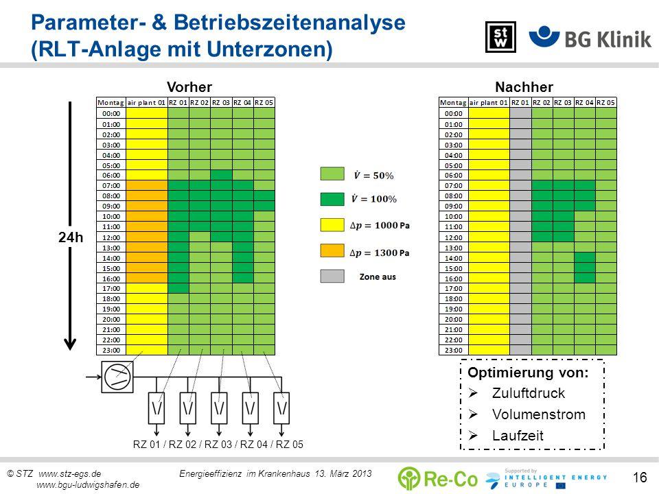 © STZ www.stz-egs.de Energieeffizienz im Krankenhaus 13. März 2013 www.bgu-ludwigshafen.de 16 Parameter- & Betriebszeitenanalyse (RLT-Anlage mit Unter