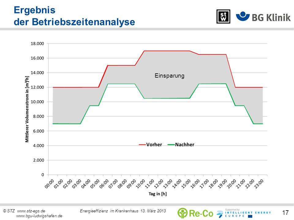 © STZ www.stz-egs.de Energieeffizienz im Krankenhaus 13. März 2013 www.bgu-ludwigshafen.de 17 Ergebnis der Betriebszeitenanalyse Einsparung