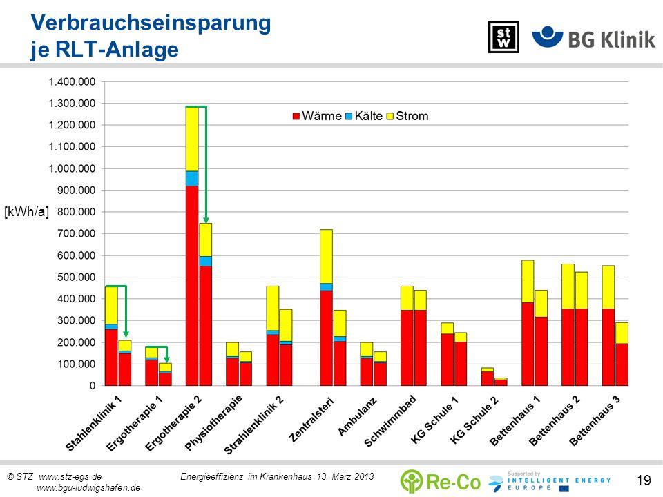 © STZ www.stz-egs.de Energieeffizienz im Krankenhaus 13. März 2013 www.bgu-ludwigshafen.de 19 Verbrauchseinsparung je RLT-Anlage [kWh/a]