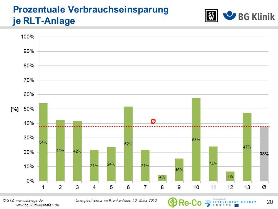 © STZ www.stz-egs.de Energieeffizienz im Krankenhaus 13. März 2013 www.bgu-ludwigshafen.de 20 Prozentuale Verbrauchseinsparung je RLT-Anlage Ø