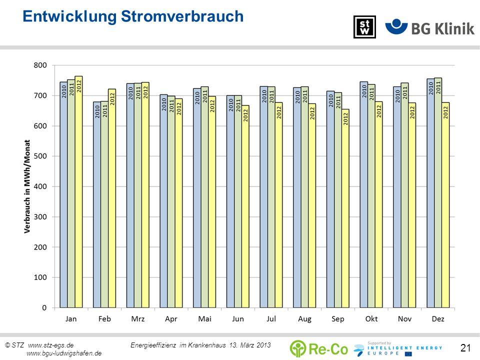 © STZ www.stz-egs.de Energieeffizienz im Krankenhaus 13. März 2013 www.bgu-ludwigshafen.de 21 Entwicklung Stromverbrauch