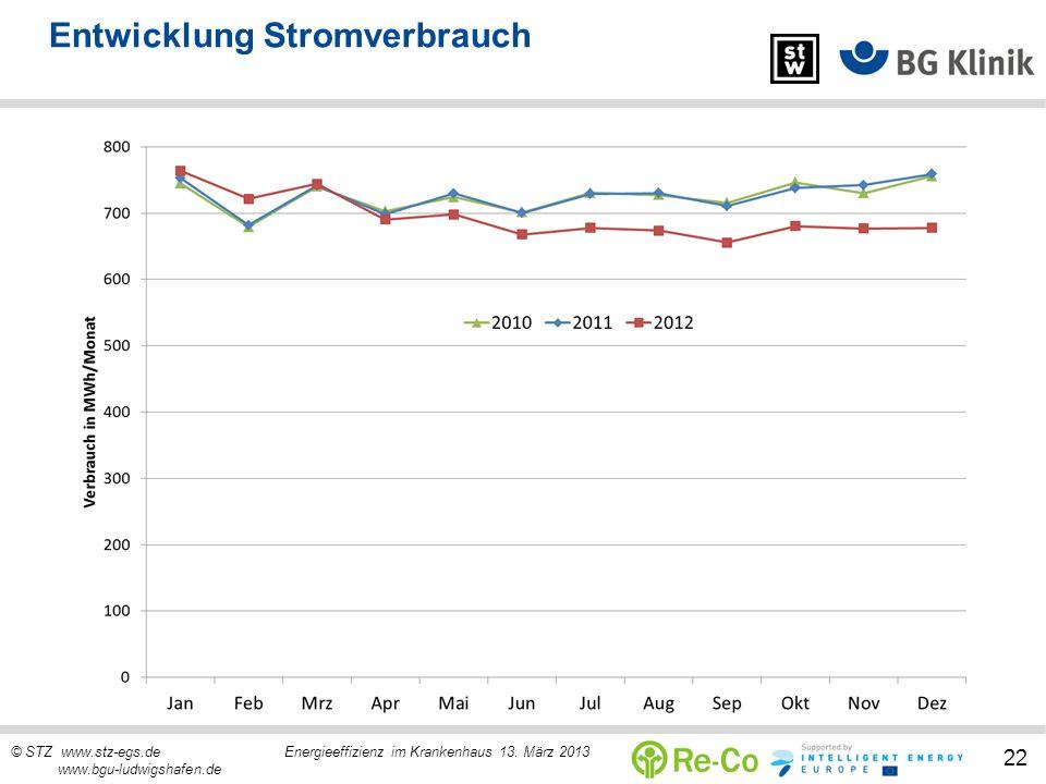 © STZ www.stz-egs.de Energieeffizienz im Krankenhaus 13. März 2013 www.bgu-ludwigshafen.de 22 Entwicklung Stromverbrauch