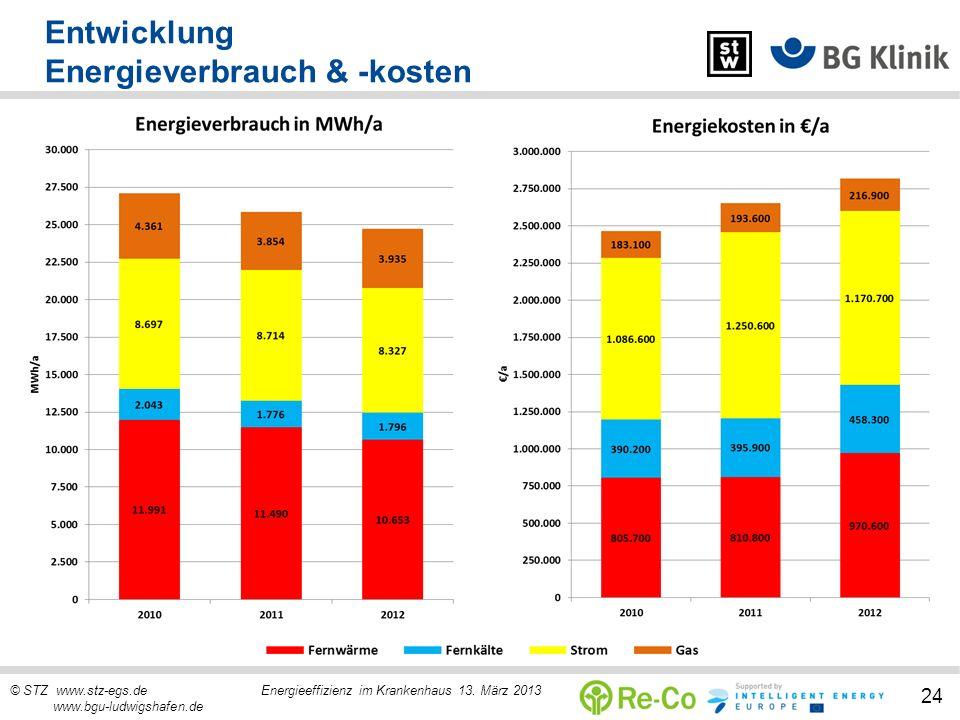 © STZ www.stz-egs.de Energieeffizienz im Krankenhaus 13. März 2013 www.bgu-ludwigshafen.de 24 Entwicklung Energieverbrauch & -kosten