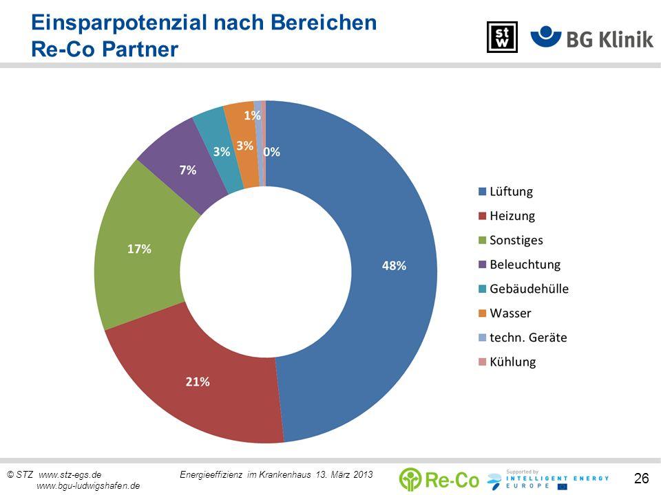 © STZ www.stz-egs.de Energieeffizienz im Krankenhaus 13. März 2013 www.bgu-ludwigshafen.de 26 Einsparpotenzial nach Bereichen Re-Co Partner