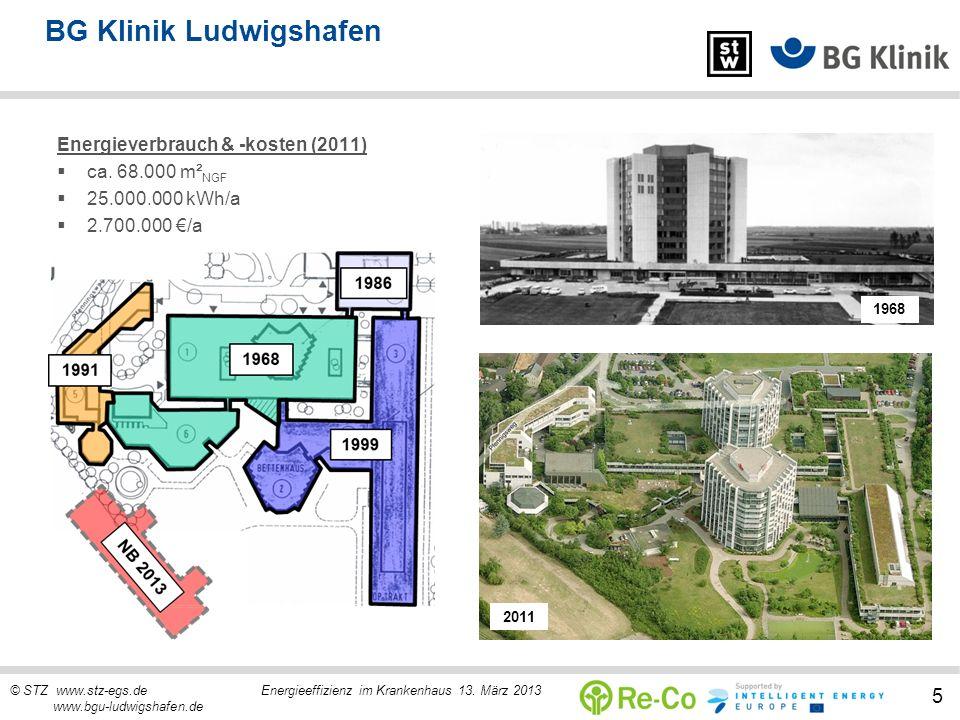 © STZ www.stz-egs.de Energieeffizienz im Krankenhaus 13. März 2013 www.bgu-ludwigshafen.de 5 BG Klinik Ludwigshafen 1968 2011 Energieverbrauch & -kost