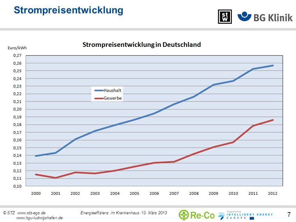 © STZ www.stz-egs.de Energieeffizienz im Krankenhaus 13. März 2013 www.bgu-ludwigshafen.de 7 Strompreisentwicklung