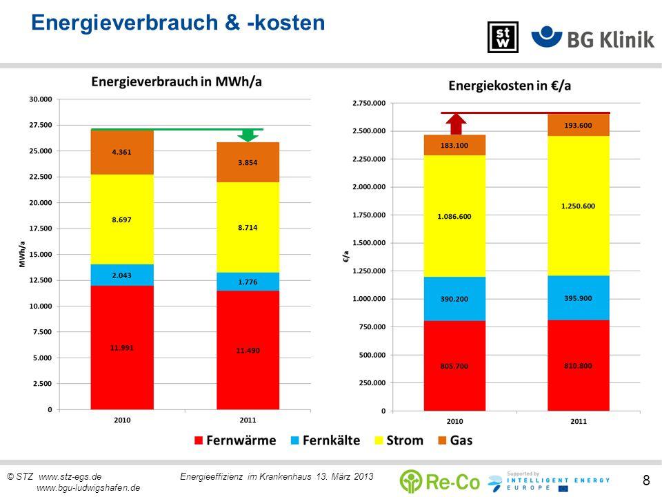 © STZ www.stz-egs.de Energieeffizienz im Krankenhaus 13. März 2013 www.bgu-ludwigshafen.de 8 Energieverbrauch & -kosten