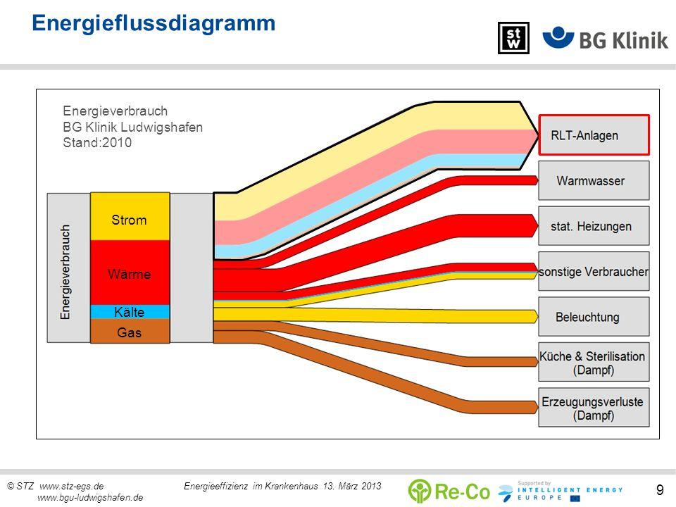 © STZ www.stz-egs.de Energieeffizienz im Krankenhaus 13. März 2013 www.bgu-ludwigshafen.de 9 Energieflussdiagramm Wärme Strom Kälte Gas Energieverbrau