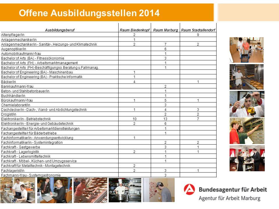 Offene Ausbildungsstellen 2014 AusbildungsberufRaum BiedenkopfRaum MarburgRaum Stadtallendorf Fachverkäufer/in - Lebensmittelhandwerk (Bäckerei)13 1 Fachverkäufer/in - Lebensmittelhandwerk (Fleischerei)271 Fachverkäufer/in - Lebensmittelhandwerk (Konditorei) 3 Fahrradmonteur/in 1 Fahrzeuglackierer/in2 1 Feinwerkmechaniker/in 1 Fleischer/in123 Fliesen-, Platten- und Mosaikleger/in 2 Forstwirt/in 1 Friseur/in1152 Gärtner/in - Friedhofsgärtnerei 2 Gärtner/in - Garten- und Landschaftsbau41 Gärtner/in - Zierpflanzenbau 1 Gebäudereiniger/in 1 Gerüstbauer/in 2 Gießereimechaniker/in - Handformguss1 6 Gießereimechaniker/in - Maschinenformguss5 Glaser/in - Fenster- und Glasfassadenbau 1 Handelsassistent/in - Einzelhandel 11 Handelsfachwirt/in (Abi-Ausbildung)286 Hochbaufacharbeiter/in 1 Holzbearbeitungsmechaniker/in 3 Hörgeräteakustiker/in13 Hotelfachmann/-frau 133 Industrieelektriker/in - Betriebstechnik 2 Industriekaufmann/-frau158 Industriemechaniker/in377 Informationselektroniker/in 1 IT-System-Elektroniker/in 1 IT-System-Kaufmann/-frau121 Karosserie- und Fahrzeugbaumechaniker/in - Kaross.instandh.1