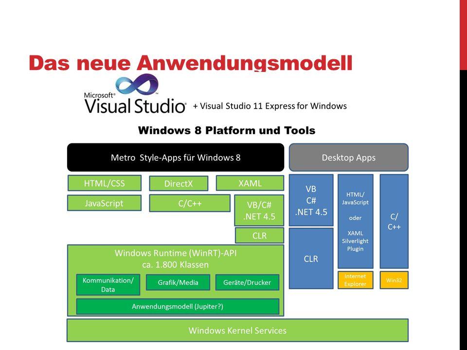 Das neue Anwendungsmodell