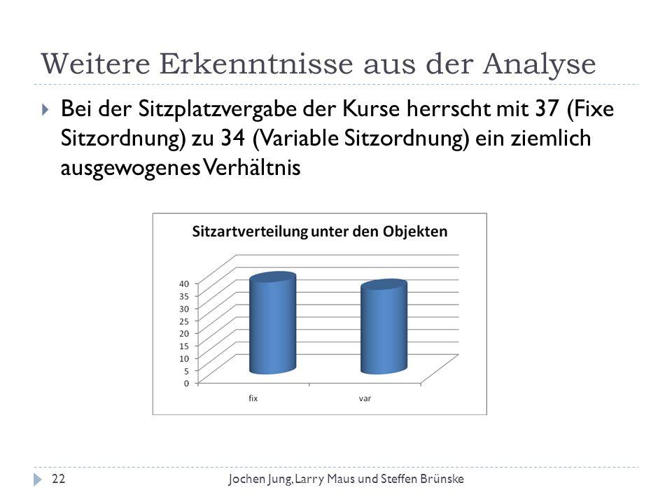 Weitere Erkenntnisse aus der Analyse 22Jochen Jung, Larry Maus und Steffen Brünske Bei der Sitzplatzvergabe der Kurse herrscht mit 37 (Fixe Sitzordnun