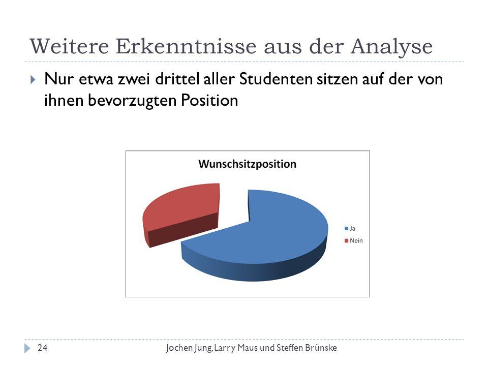 Weitere Erkenntnisse aus der Analyse 24Jochen Jung, Larry Maus und Steffen Brünske Nur etwa zwei drittel aller Studenten sitzen auf der von ihnen bevo