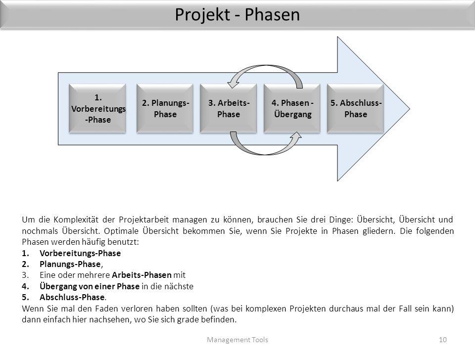 Ziele Projekt-Management Management Tools9 Nutzen Kosten QualitätTermine Umfang Risiko Wann ist ein Projekt erfolgreich? Wann werden Ihre Auftraggeber